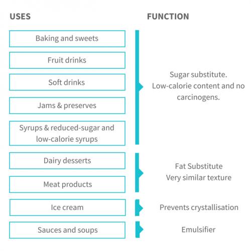 fosvitae-r-applications